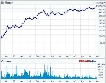 Google Finance Stock Market Quotes News Currency Conversions  More >> fotog: google stock