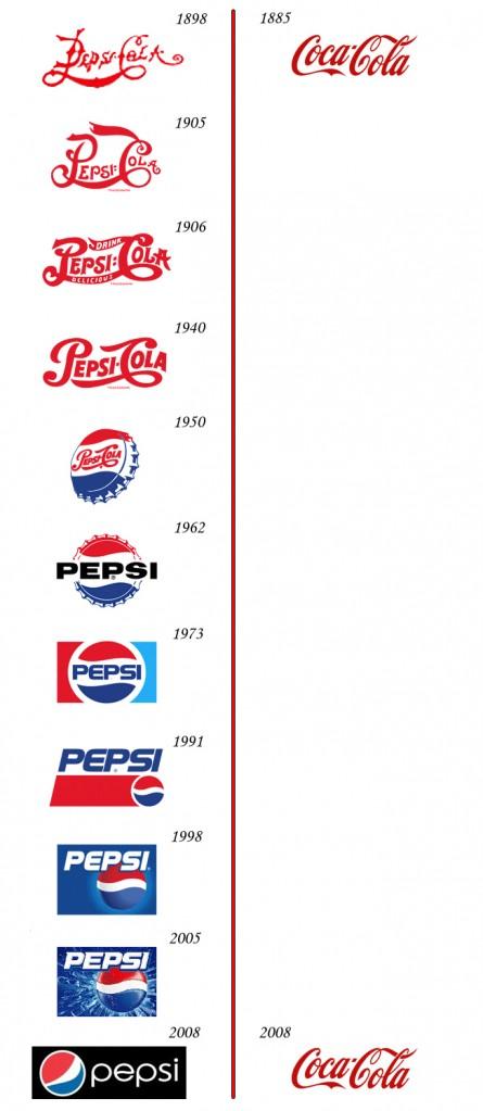 Pepsi vs Coca-Cola Logo History